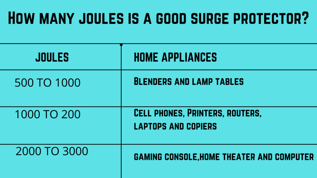 Picture showing a joules required for a surge protector